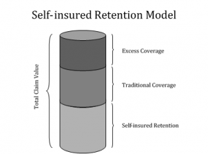 self-insured-retention-model